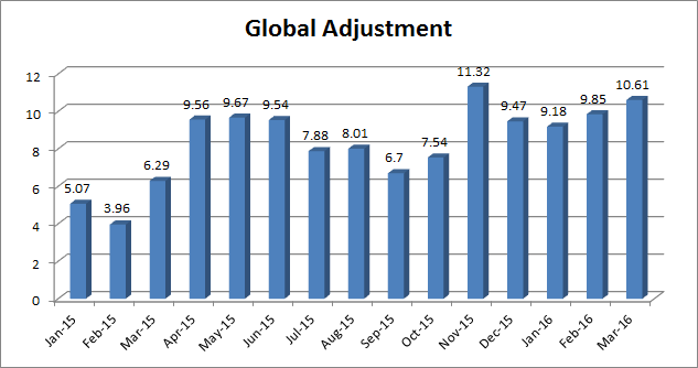 Historical Global Adjustment Rates